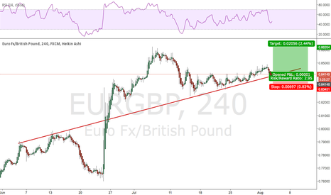 EURGBP: EURGBP support