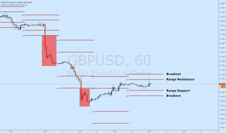 GBPUSD: GBP/USD Retraces to Resistance at 1.5136