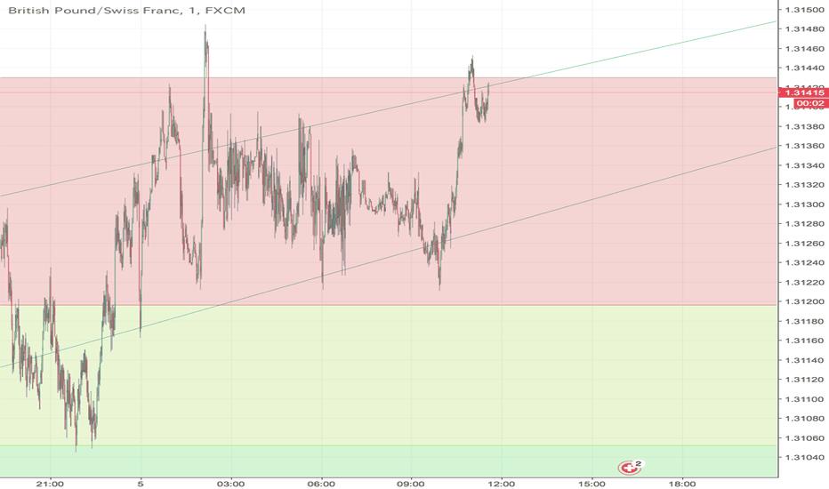 GBPCHF: EUR/CHFー上昇トレンド