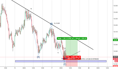 EURJPY: EURJPY TREND CHANGE ABC=CD COMPLETE