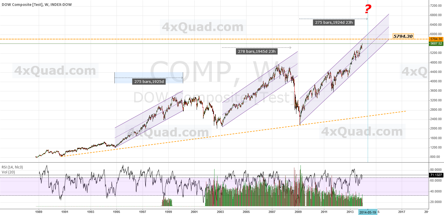 $COMP - Chart: Long Term Reiterations Last About 275 Bars
