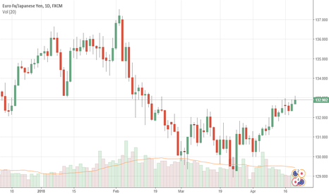 EURJPY: EURJPY: Strengthens But With Caution