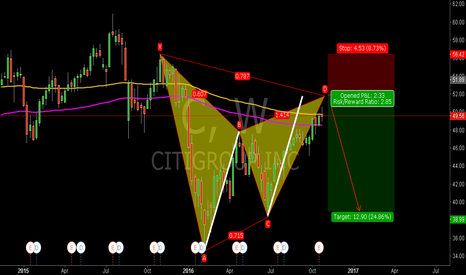 C: C:Potential Gartley Pattern and the Vegas Channel
