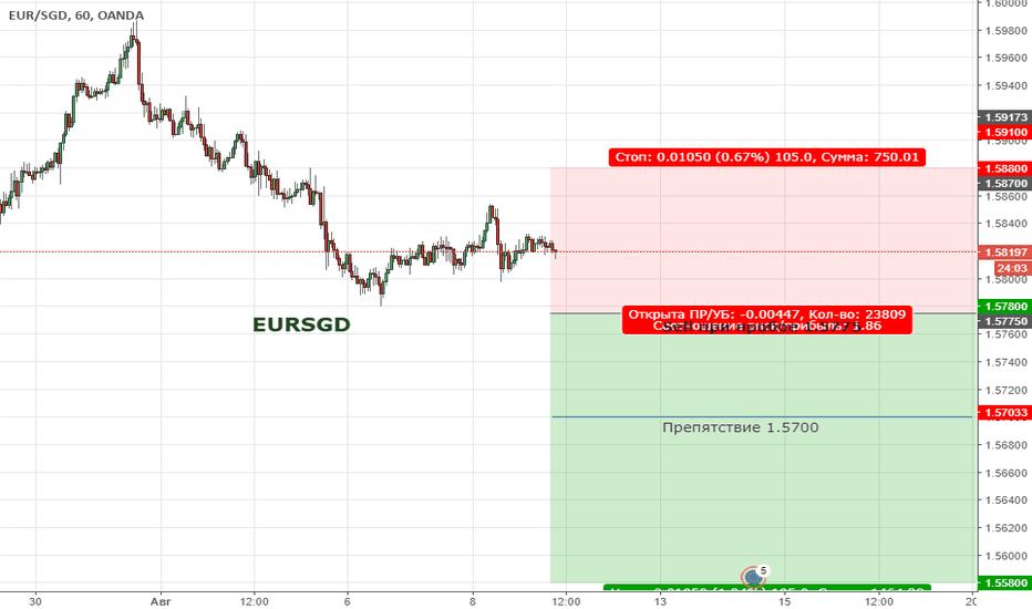 EURSGD: Цена продолжает формировать медвежью тенденцию