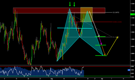 EURUSD: EURUSD: The Next Potential Short on Euro, Bearish 2618