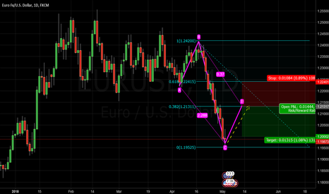 EURUSD: EURUSD IS SEEN TO BOUNCE BACK TO 1.2130 WHERE SELL ARISES AGAIN