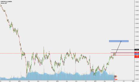 EURUSD: Евро долгосрок