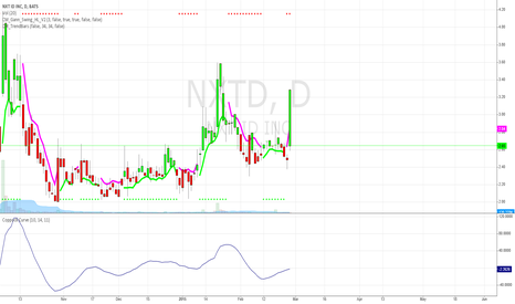 NXTD: NXTD Coppock Curve Turned Upwards with Bullish Heikin-Ashi Color