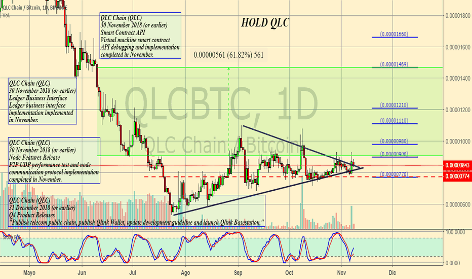 QLCBTC: HOLD QLC
