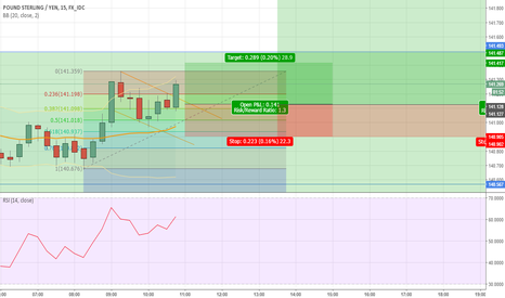 GBPJPY: GJ Bull flag at 15m