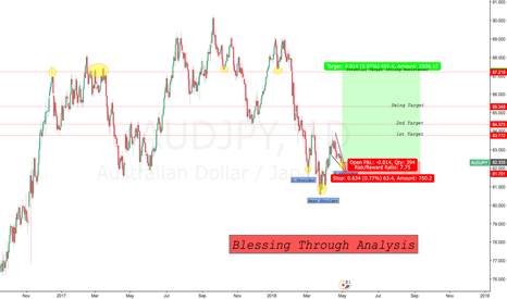 AUDJPY: Letsgoo Swing and make alot of MONEY in this pairs.