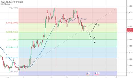 XRPUSD: XRP/USD 4ч. нейтральная