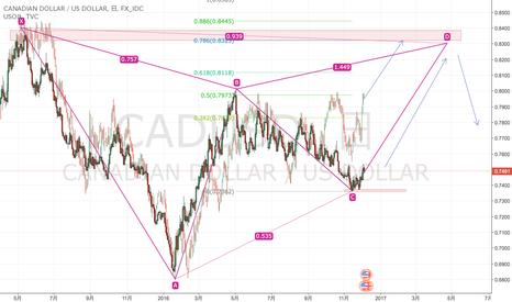 CADUSD: 原油は60台へ!