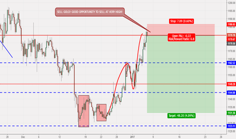 XAUUSD: SHORT GOLD AT POTENTIAL VERY TOP!