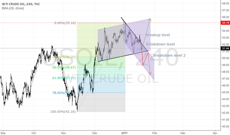 USOIL: USOIL is long
