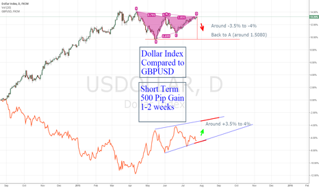 USDOLLAR: Dollar Strength and completed D - Time to Short
