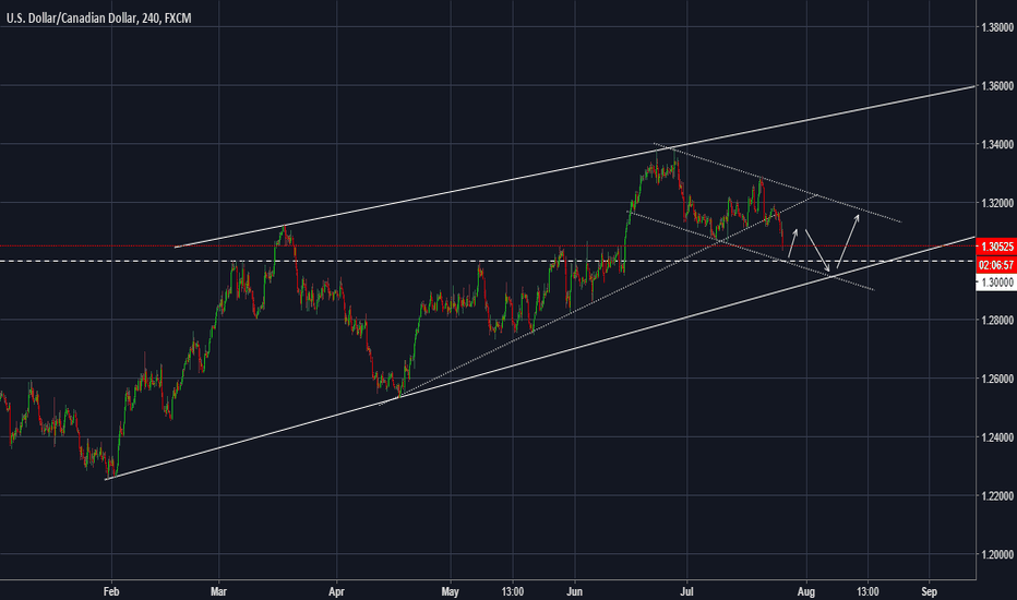 USDCAD: USDCAD - 1.3000 is an optimal level for a buy