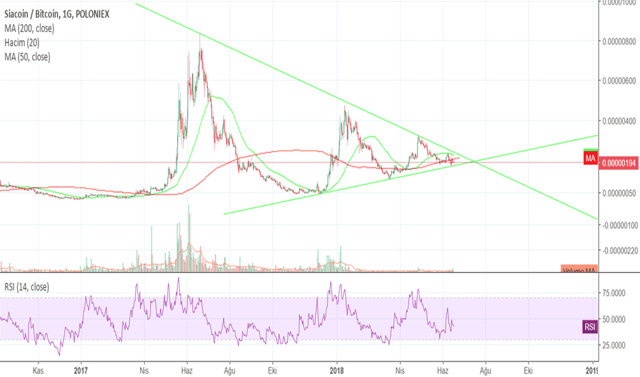 SCBTC: #siacoin $sc just wait for a break.