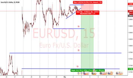 EURUSD: Fast Money, minimum risk