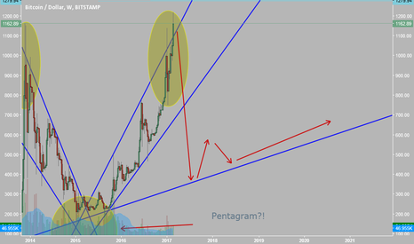 BTCUSD: its looks like symetria in Long  BTC