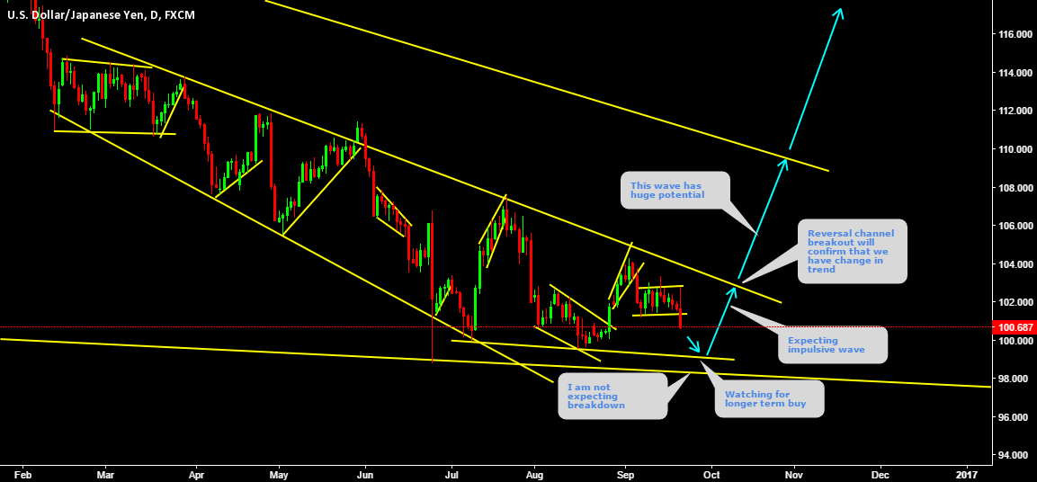 USDJPY Expecting longer term change in trend