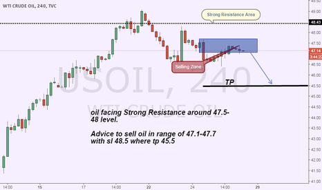 USOIL: Sell oil advice