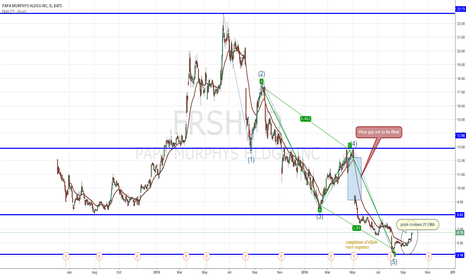 FRSH: Value Trade - Papa Murphy's Holdings inc. (FRSH)