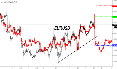 EURUSD: Potenziale Frattale pre-ECB