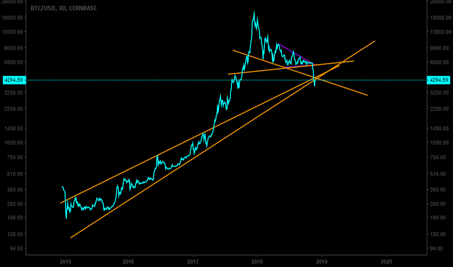 BTCUSD: Why you should not go long on Bitcoin