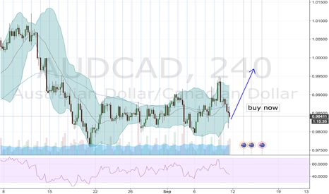 AUDCAD: see break and pull back  buy now