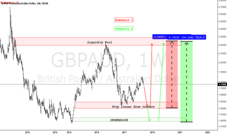 GBPAUD: GBPAUD, dont really see this happening but who knows. Lazy chart