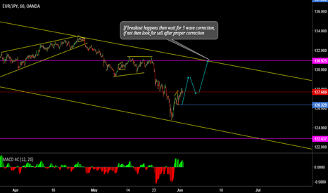 EURJPY: Moving for 4th wave or Breakout??(EURJPY)