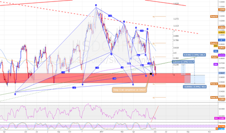 USDCHF: USDCHF - DAILY - Swing trade - Pattern confluence - Long