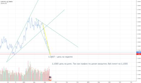 EURUSD: Покупка евро доллара. Вероятность смены тренда.