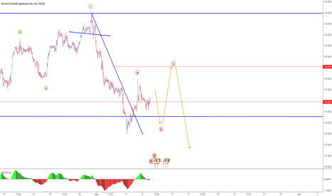 GBPJPY: slow n steady correction