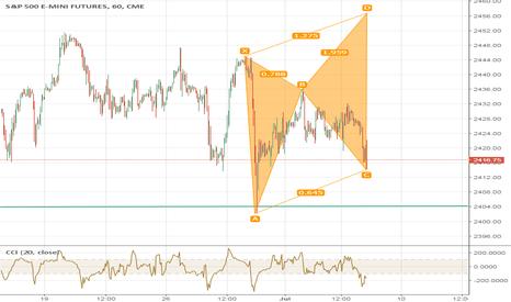 ES1!: ES - Long Trade