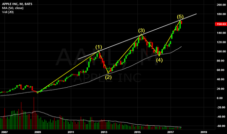 AAPL: Apple, Elliott Waves analysis