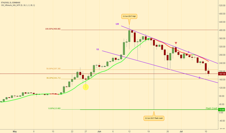 ETHUSD: ETHUSD downward trend continues 11-July-2017 (Daily)