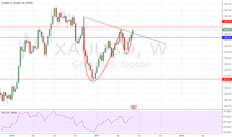 XAUUSD: Cup and handle
