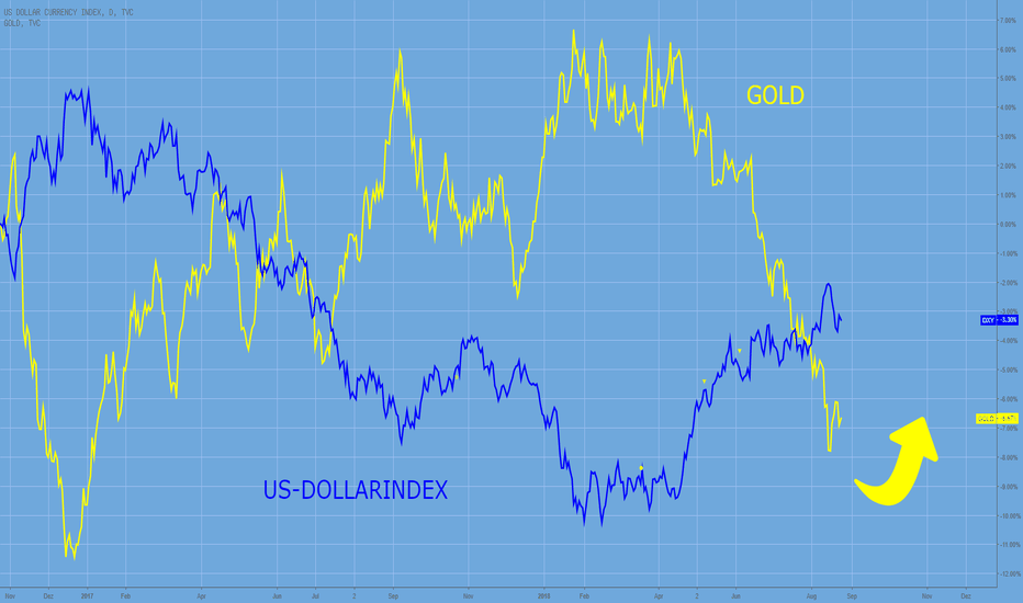 DXY: GOLD – kein Krisenmetall mehr?