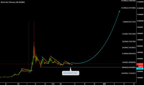 BCHETH: BCHETH Watch bottom for longer term buy