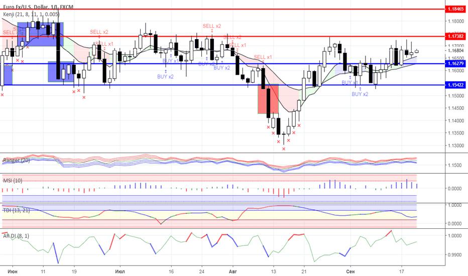 EURUSD: Диапазонная торговля: валютный рынок на 20.09.2018 года
