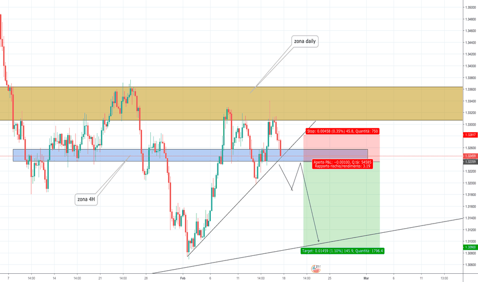 USDCAD: USD.CAD - Short in arrivo?