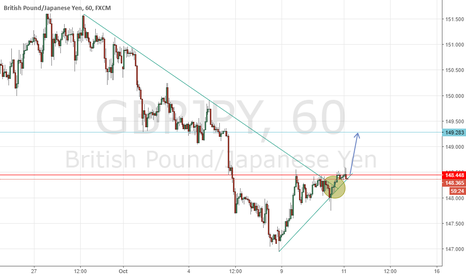 GBPJPY:  Broken Trendline, time for correction!