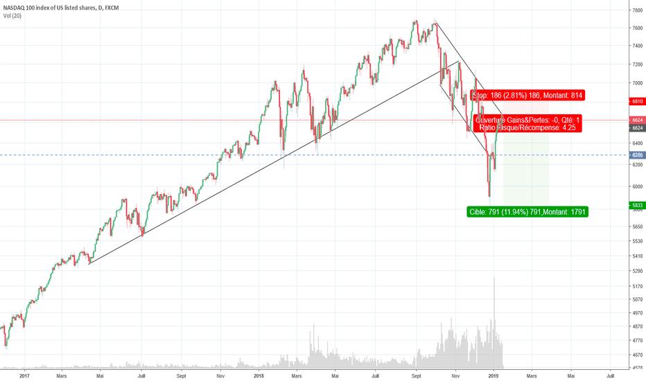 NAS100: NASDAQ100 SHORT
