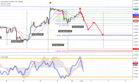 EURUSD: still short to 1.618%