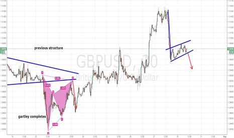 GBPUSD: GBPUSD FLAG PATTERN ON SMALLER TIME FRAME