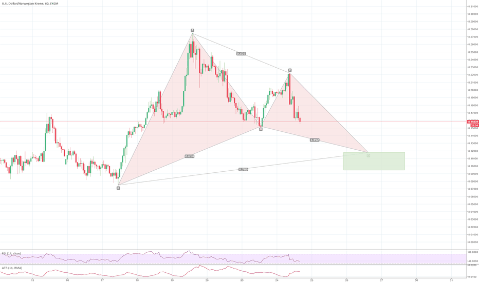 USDNOK: USDNOK, 1h, potential Gartley pattern