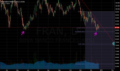 FRAN: FRAN-BUE - Banco Frances analisis de linea