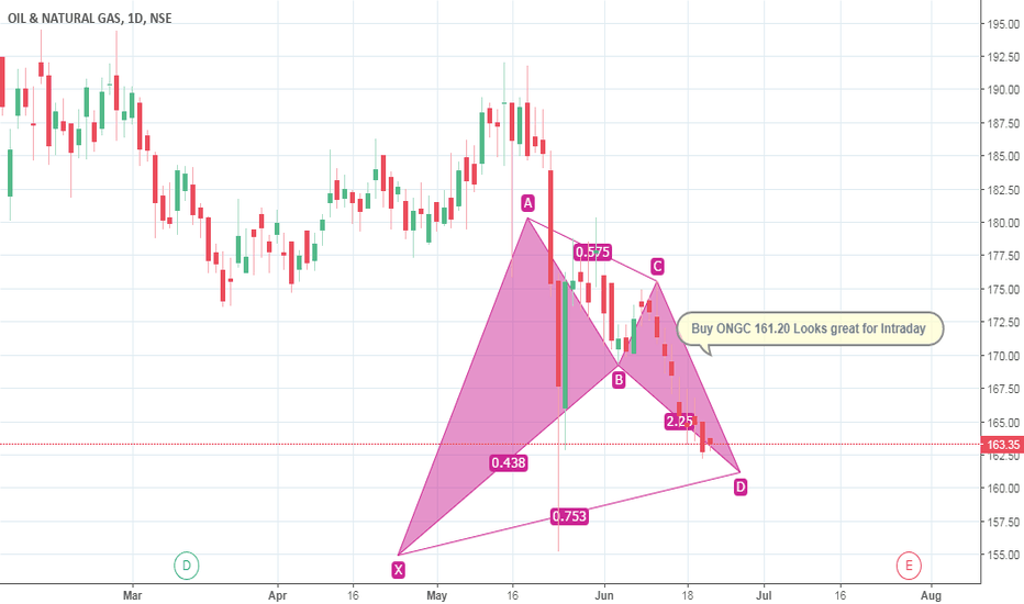 ONGC: Buy ONGC 161.20 Looks great